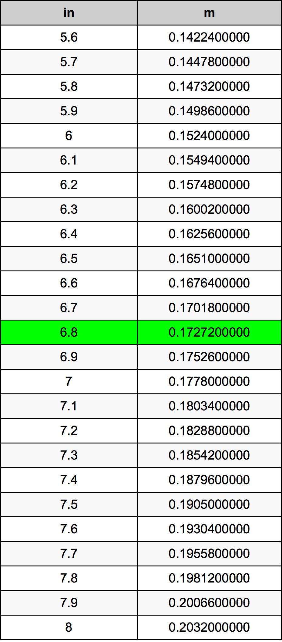 6.8 Cal tabela przeliczeniowa