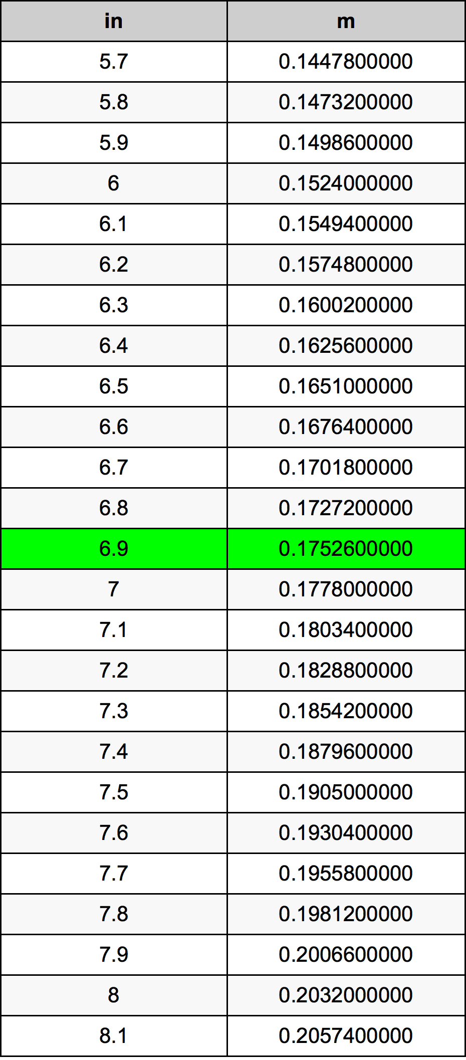 6.9 Inç Table