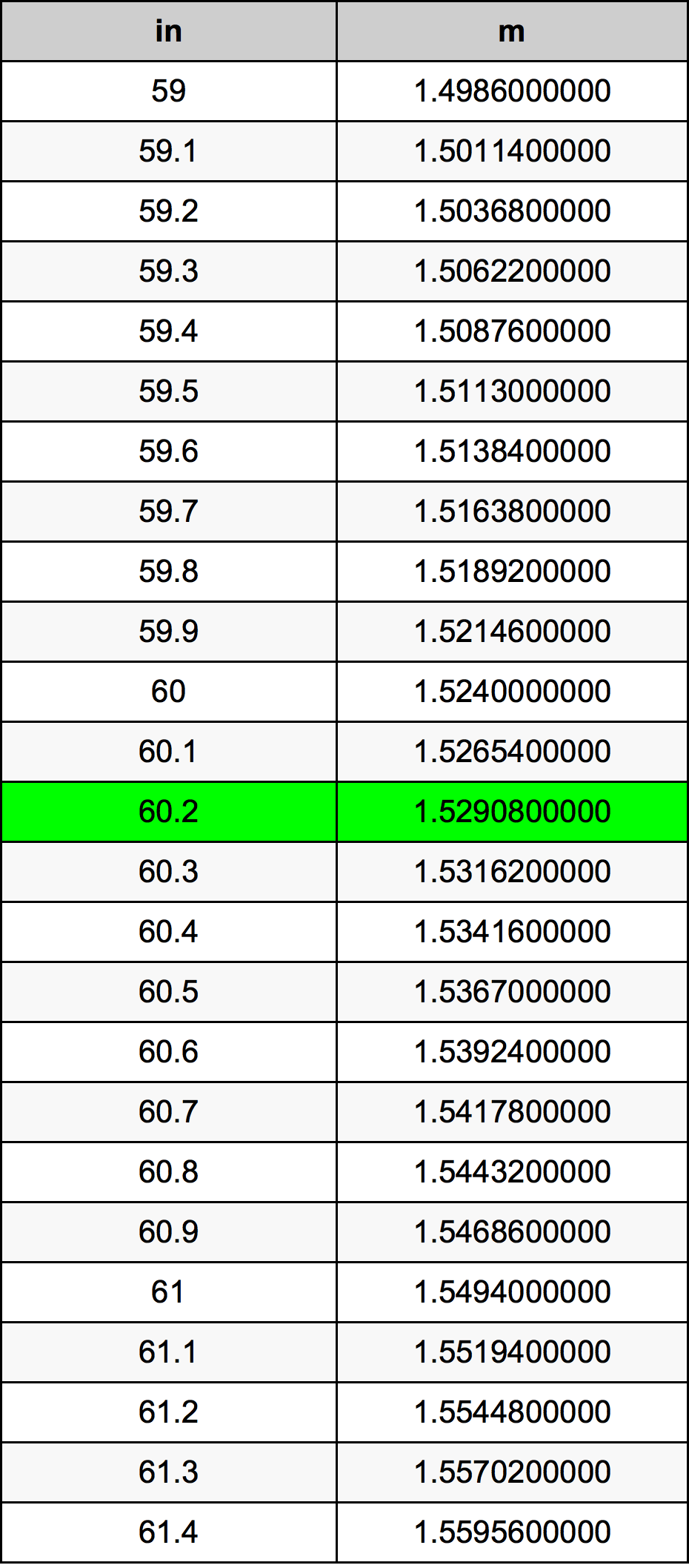 60.2 इंच रूपांतरण सारणी