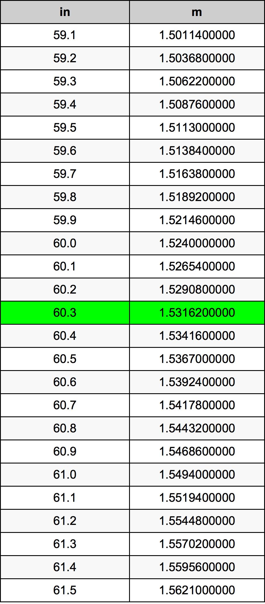 60.3 Pollice tabella di conversione