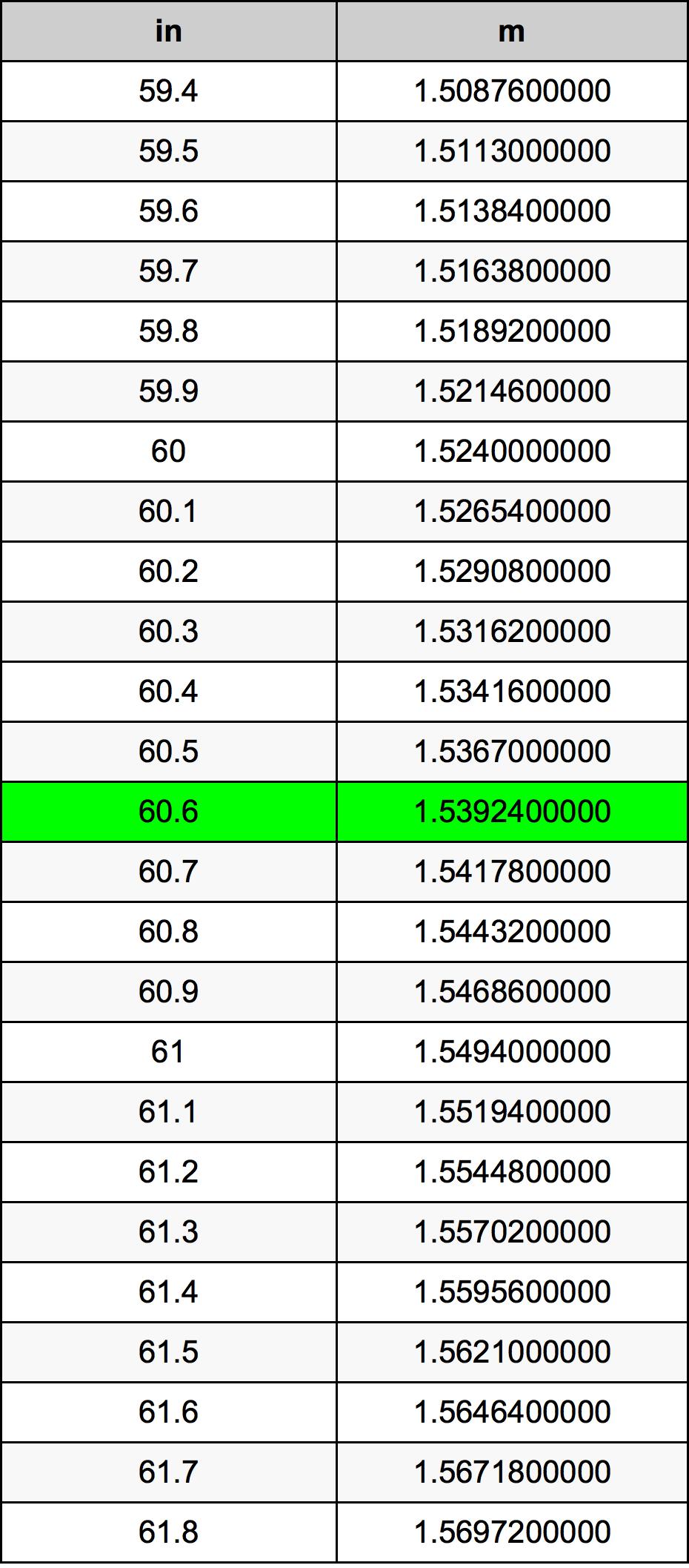 60.6 Hüvelyk átszámítási táblázat