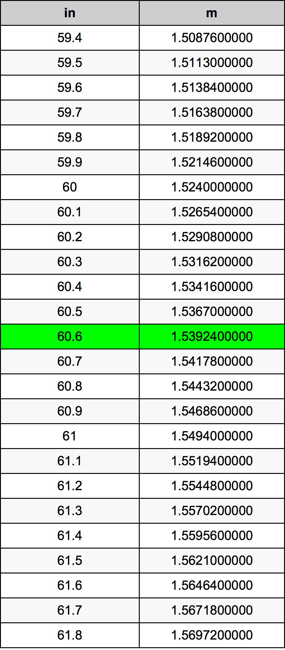 60.6 дюйм Таблица преобразования