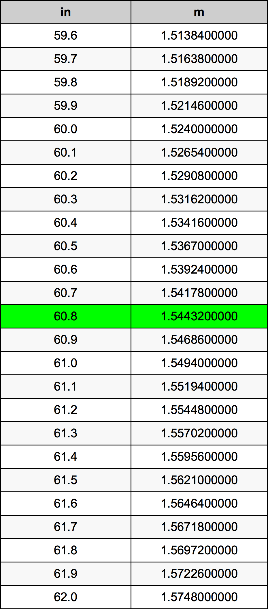 60.8 Palec pretvorbena tabela