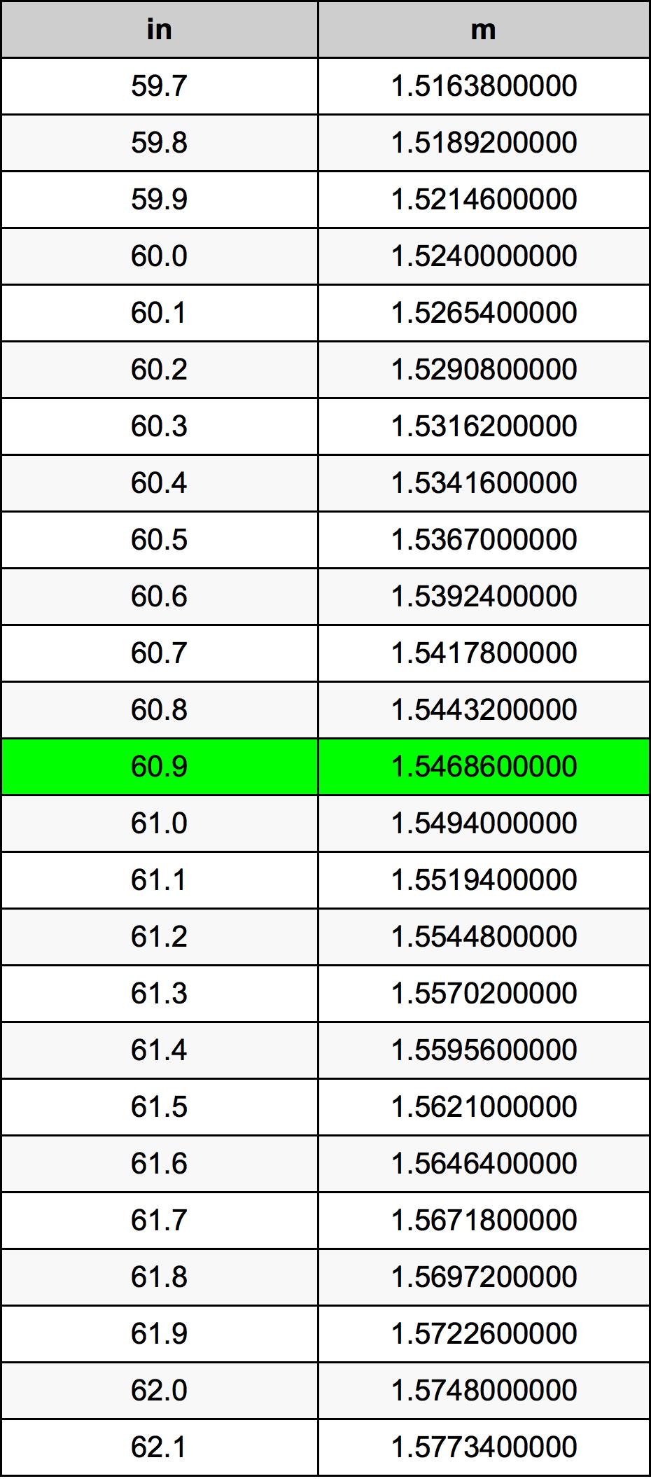 60.9インチ換算表