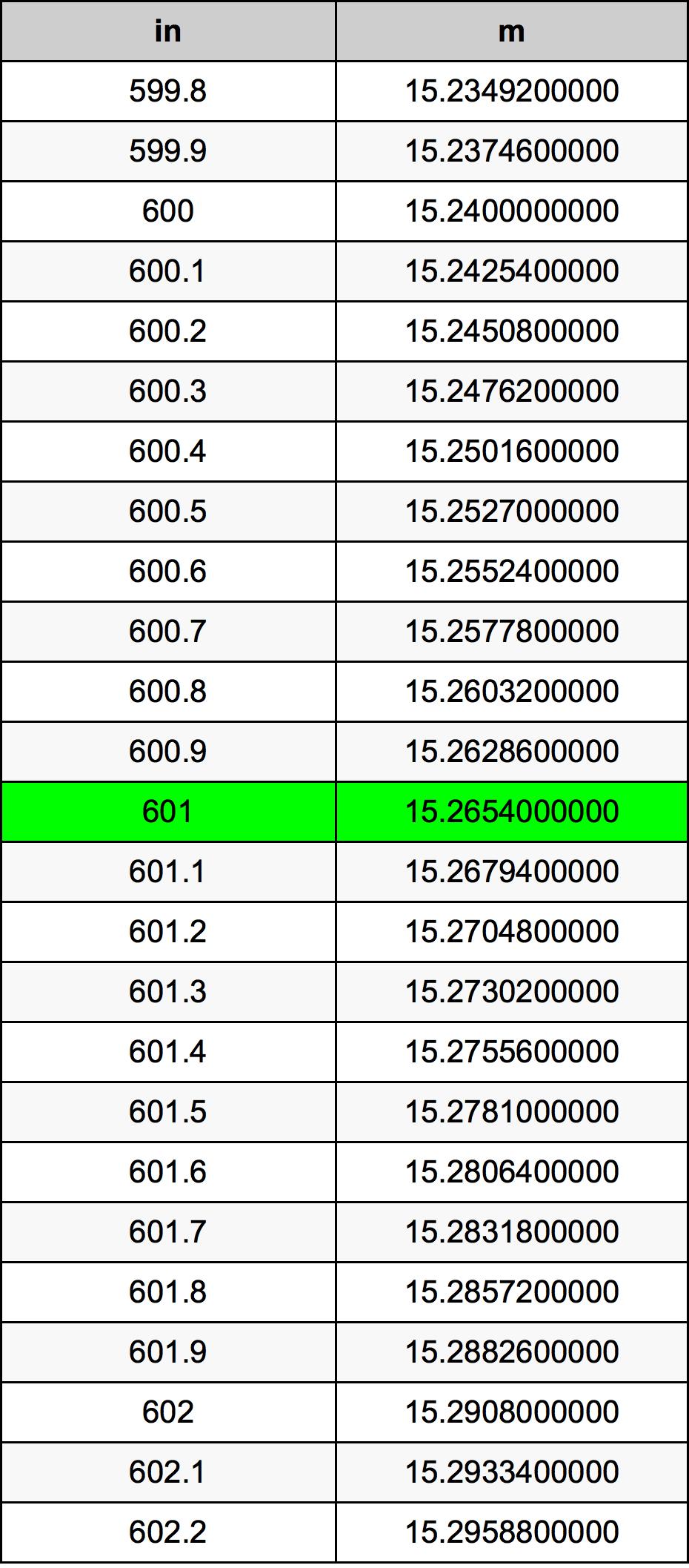 601インチ換算表