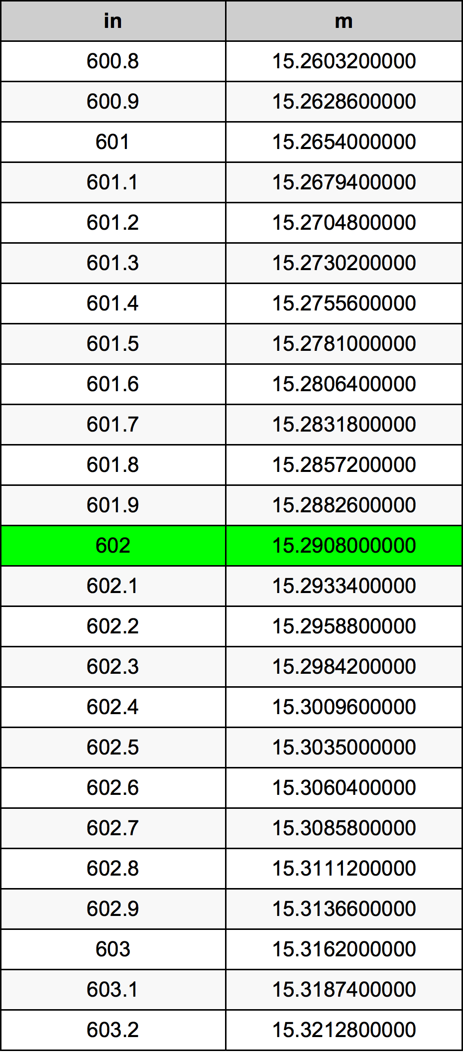 602 Pulgada Tabla de conversión