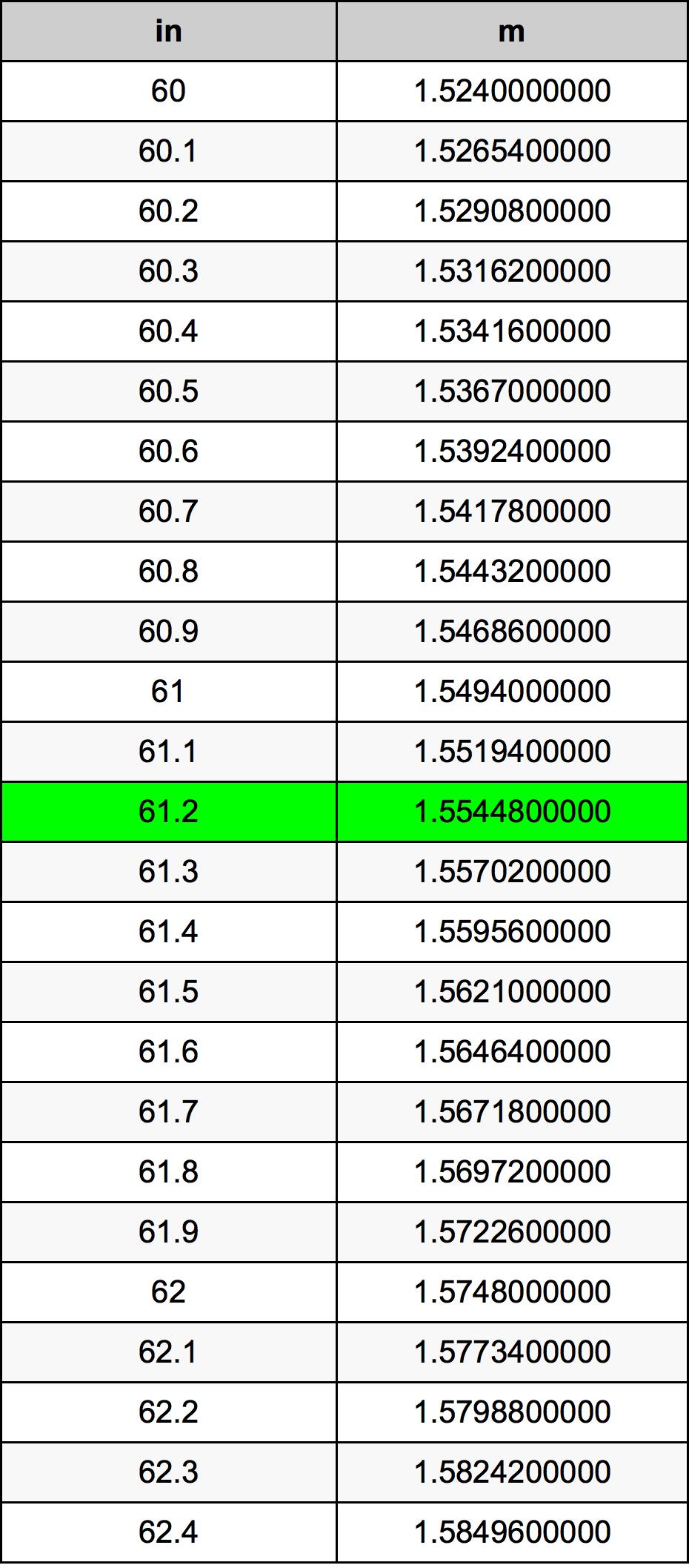 61.2 Palec převodní tabulka