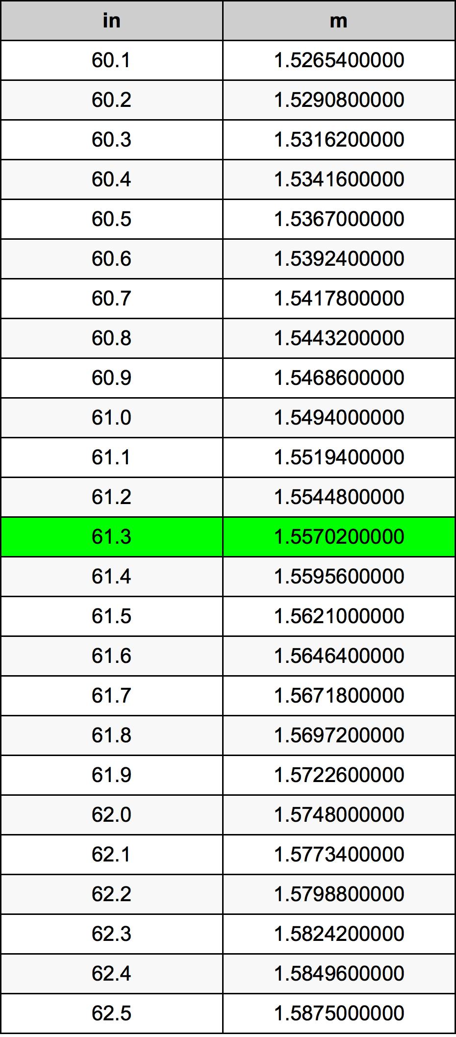 61.3 بوصة جدول تحويل