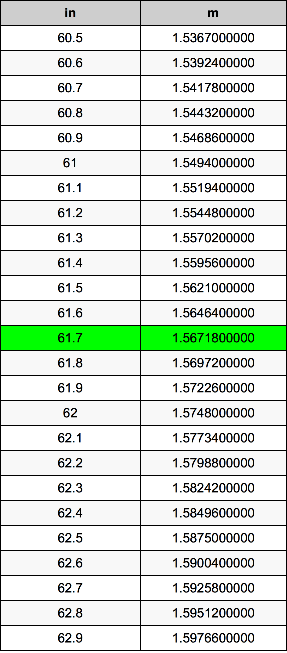 61.7 Inç Table