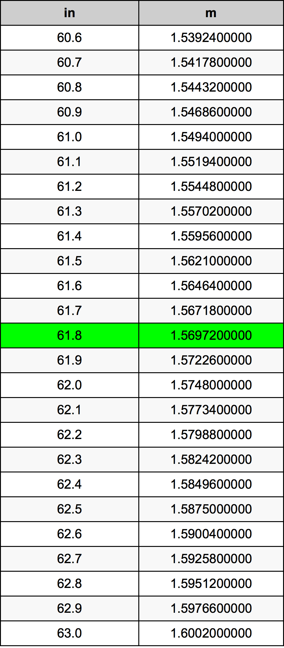 61.8 Inç Table