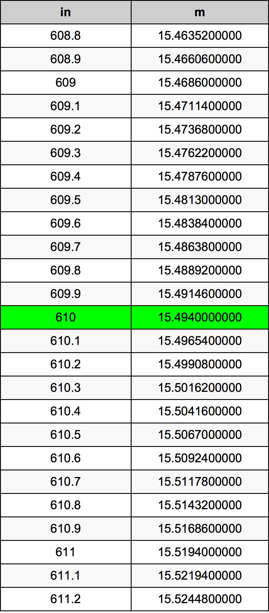 610 Țol tabelul de conversie