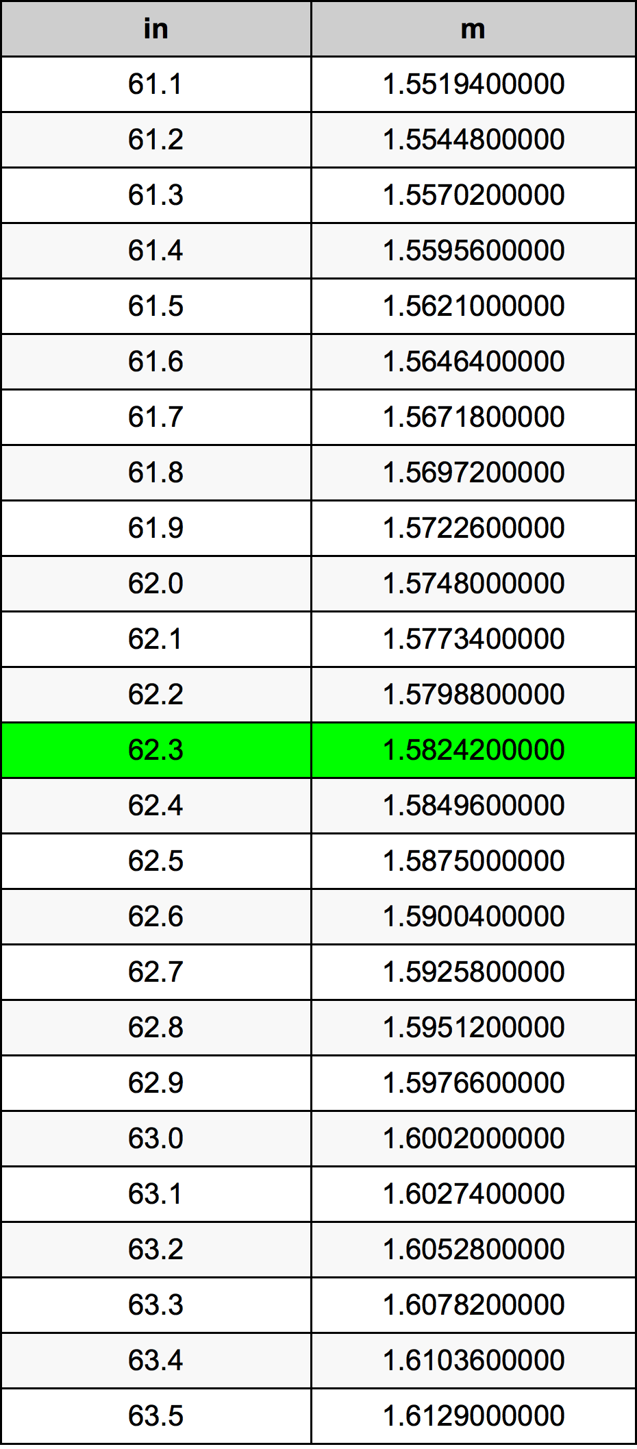62.3 Inç Table