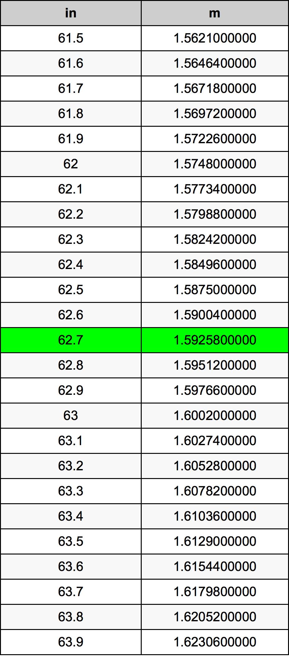 62.7 дюйм Таблиця перетворення
