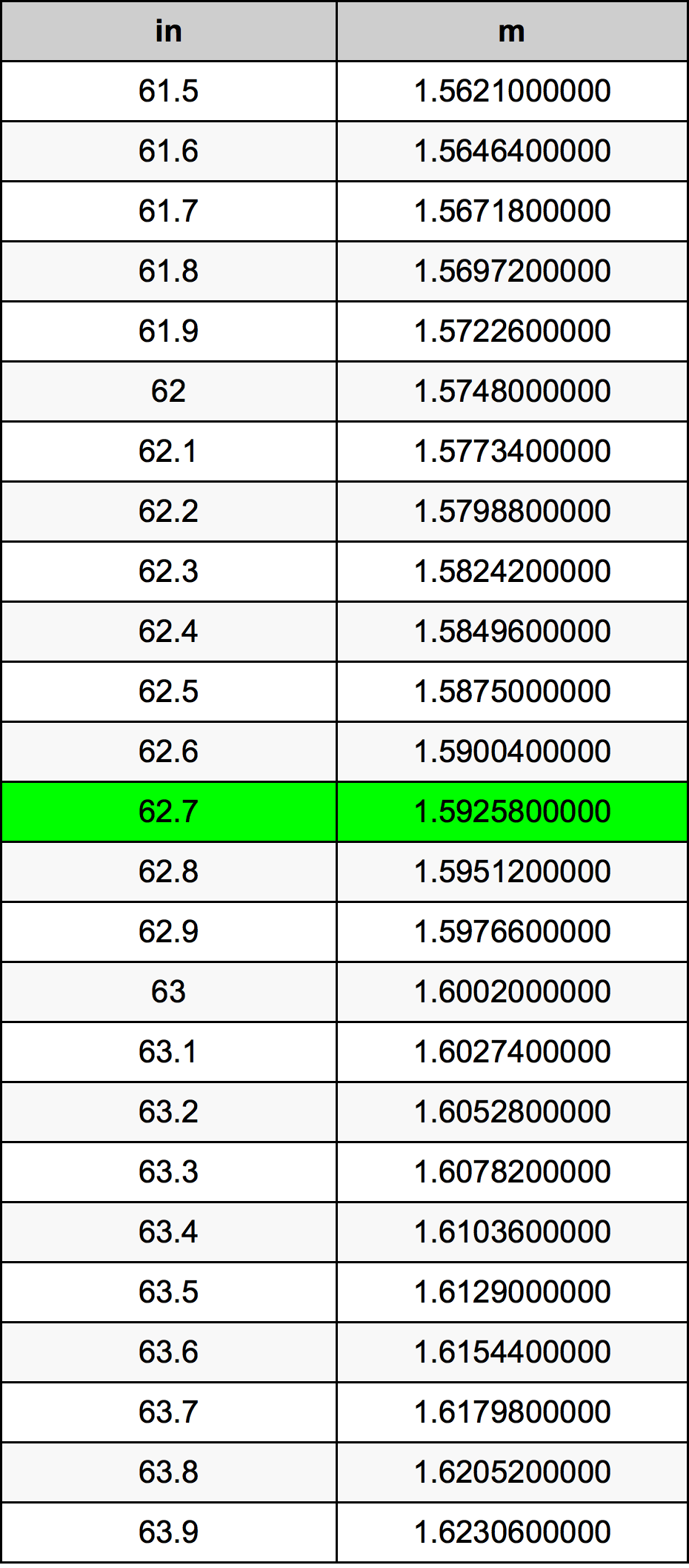 62.7 Inch konverteringstabell