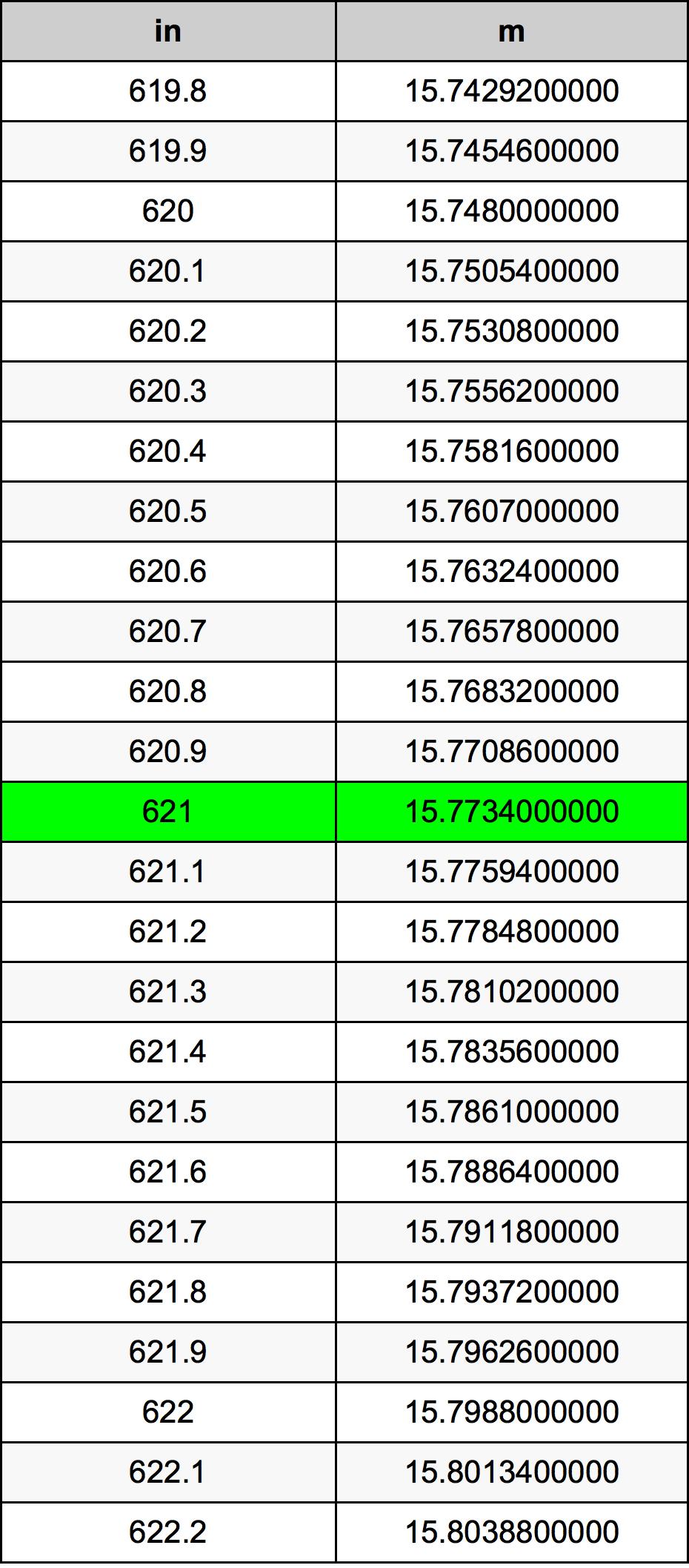 621 Tomme omregningstabel