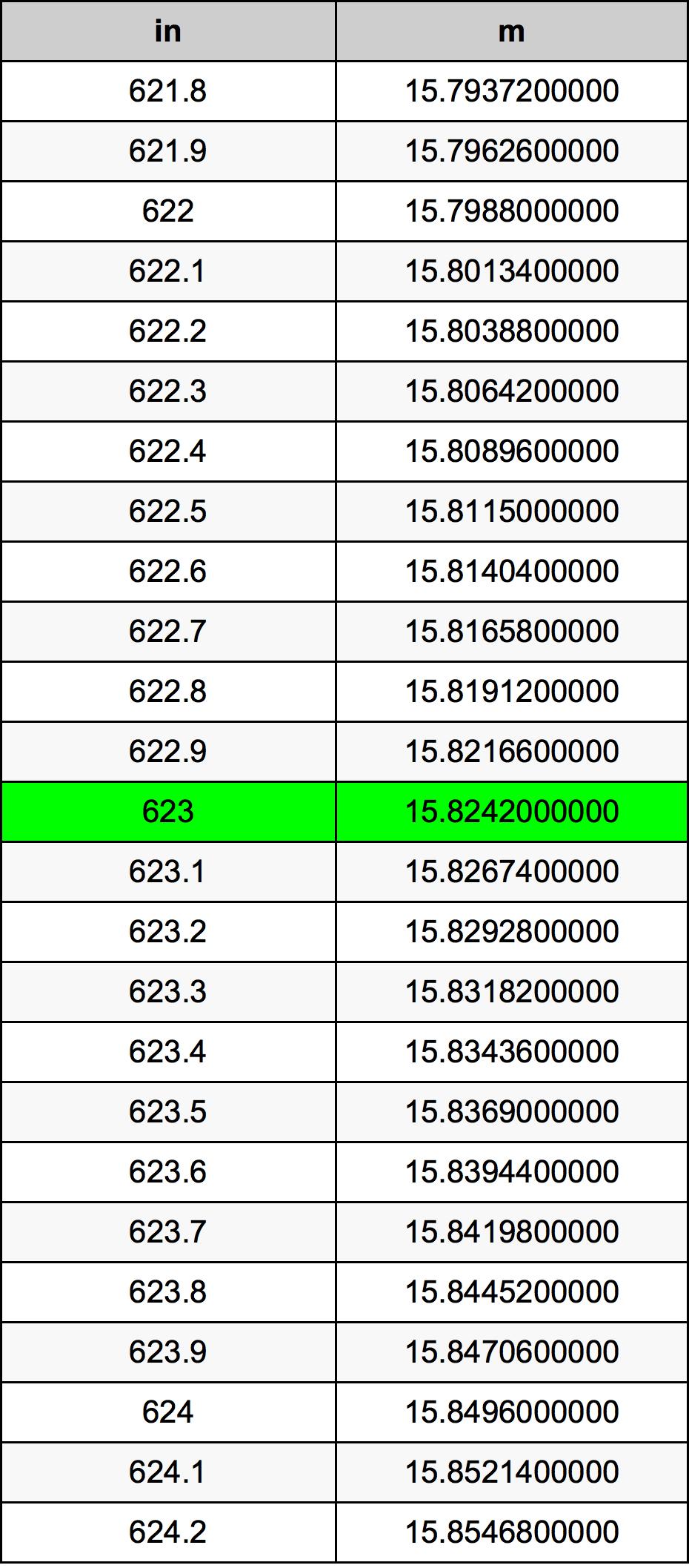 623 инч Таблица за преобразуване