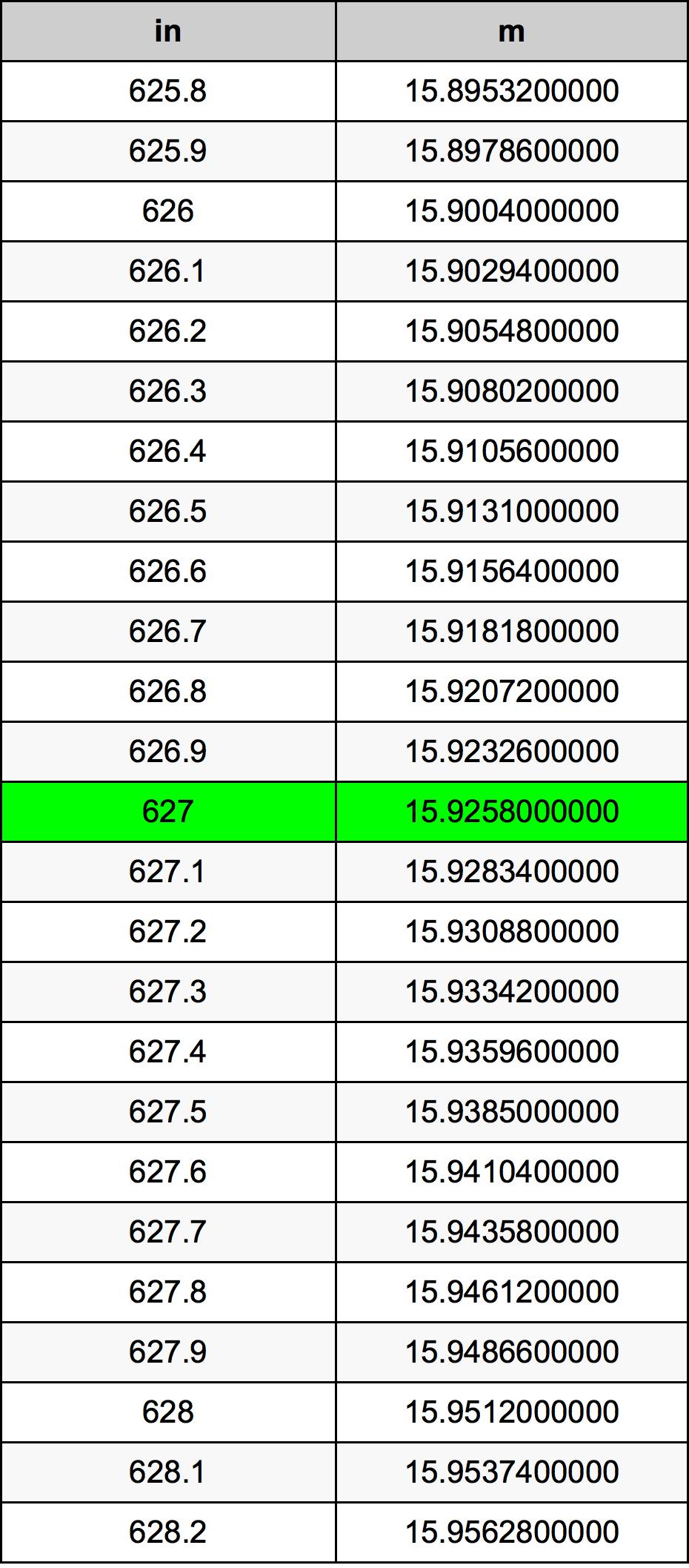627 Pollice tabella di conversione