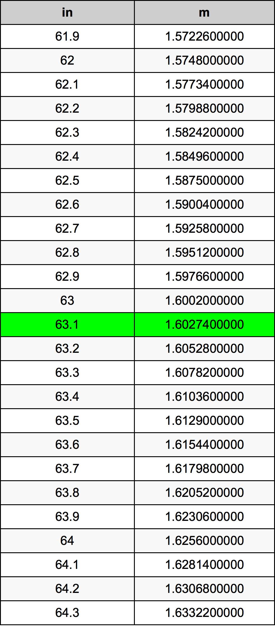 63.1 дюйм Таблица преобразования