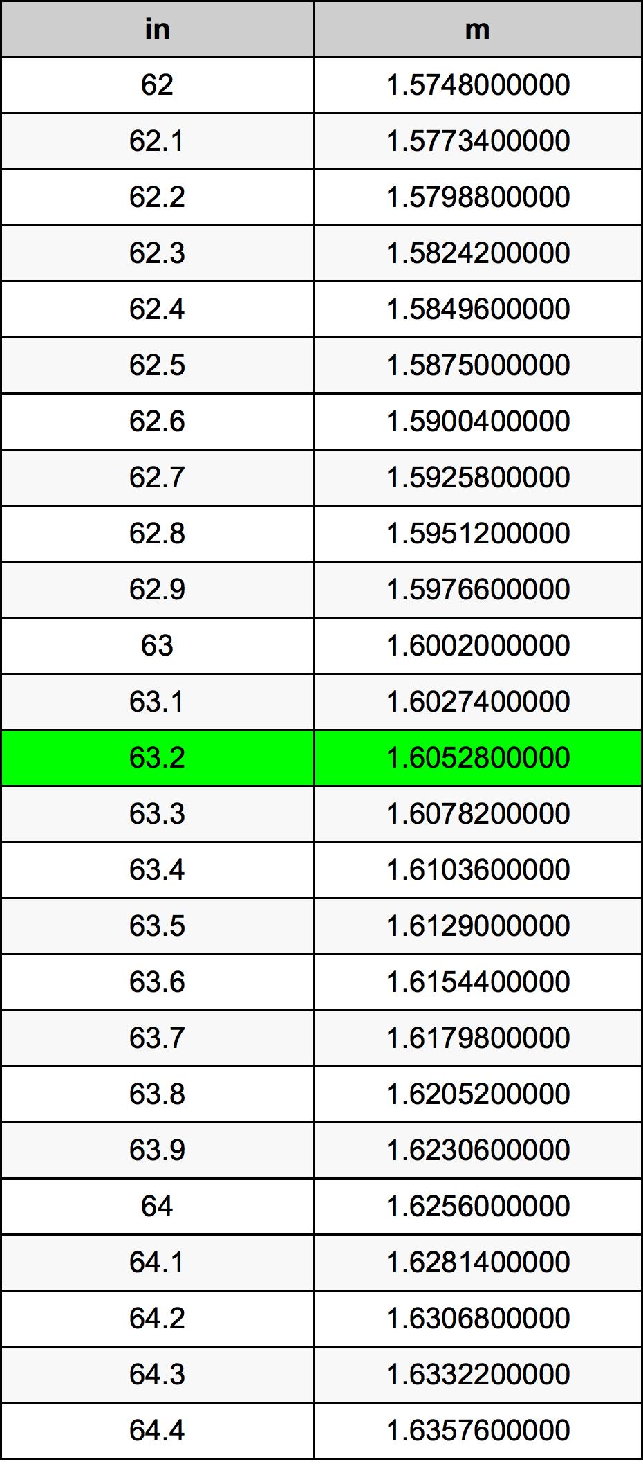 63.2 Inch konverteringstabell