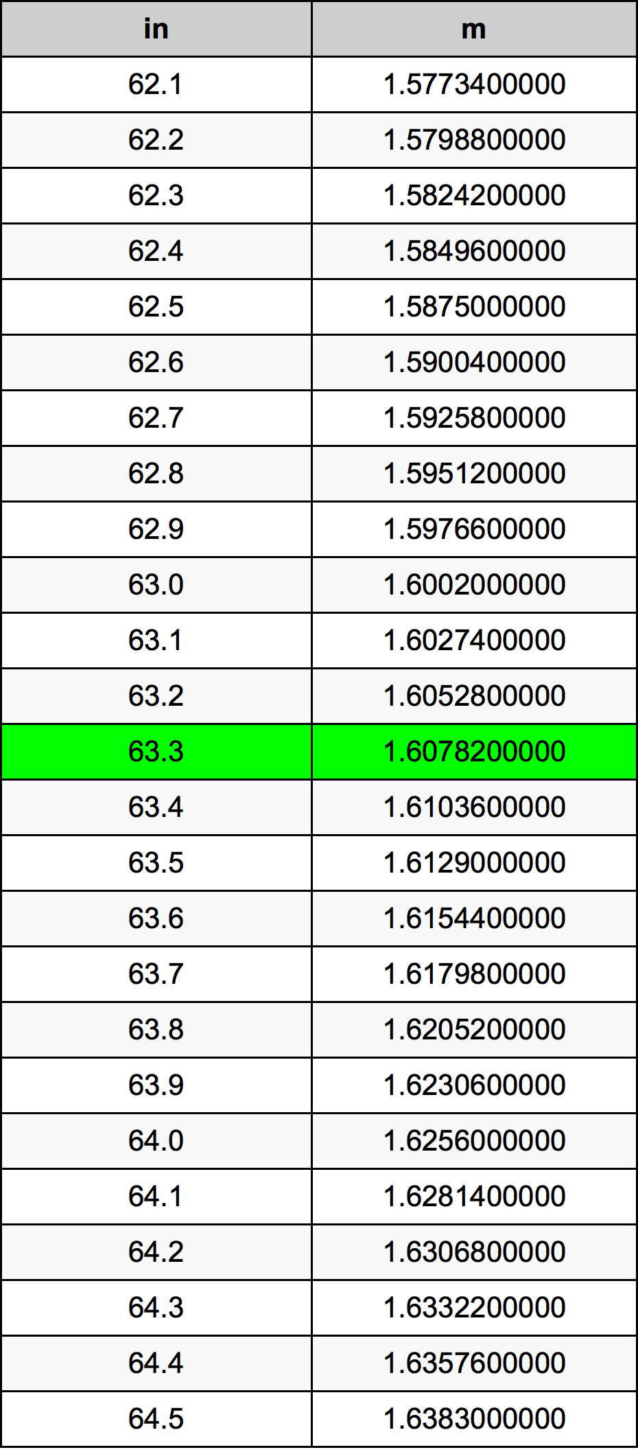 63.3 Polegada tabela de conversão
