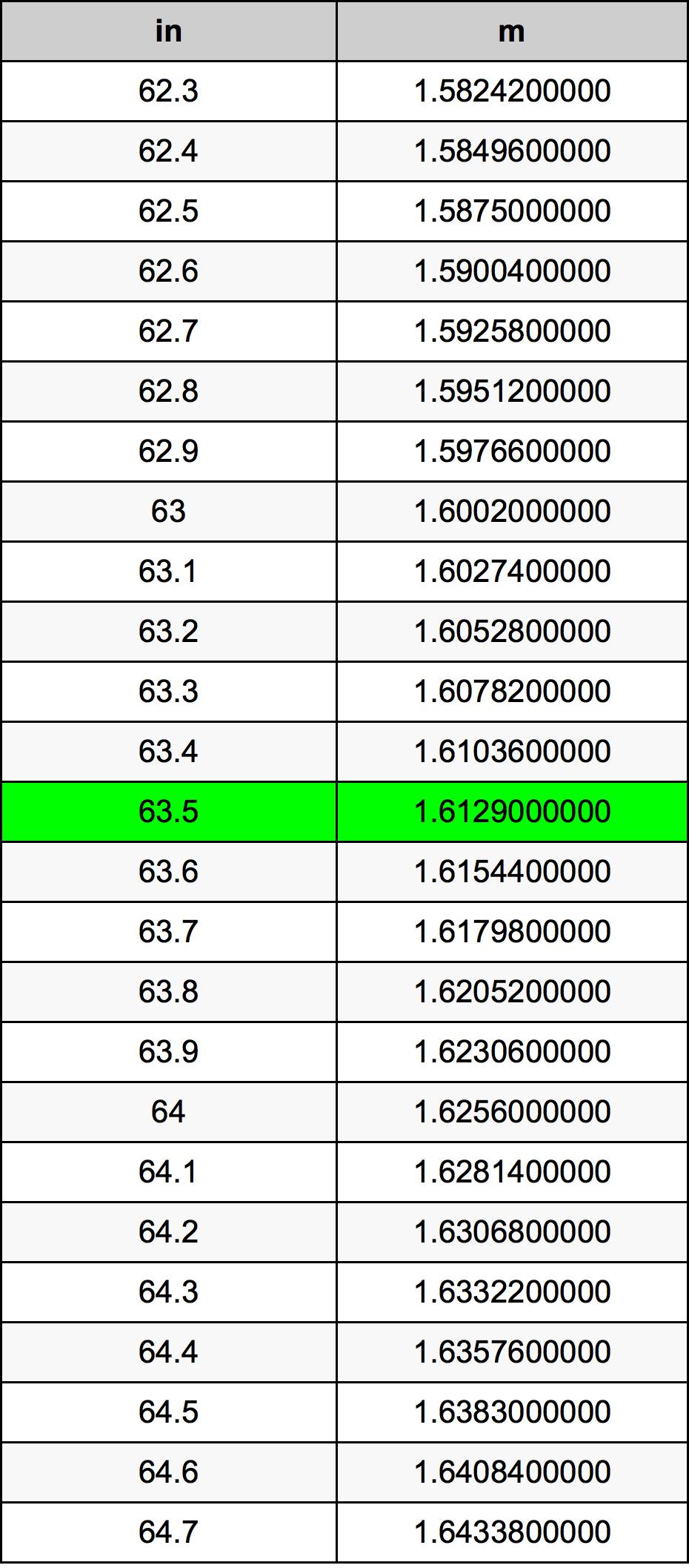 63.5 Palec převodní tabulka