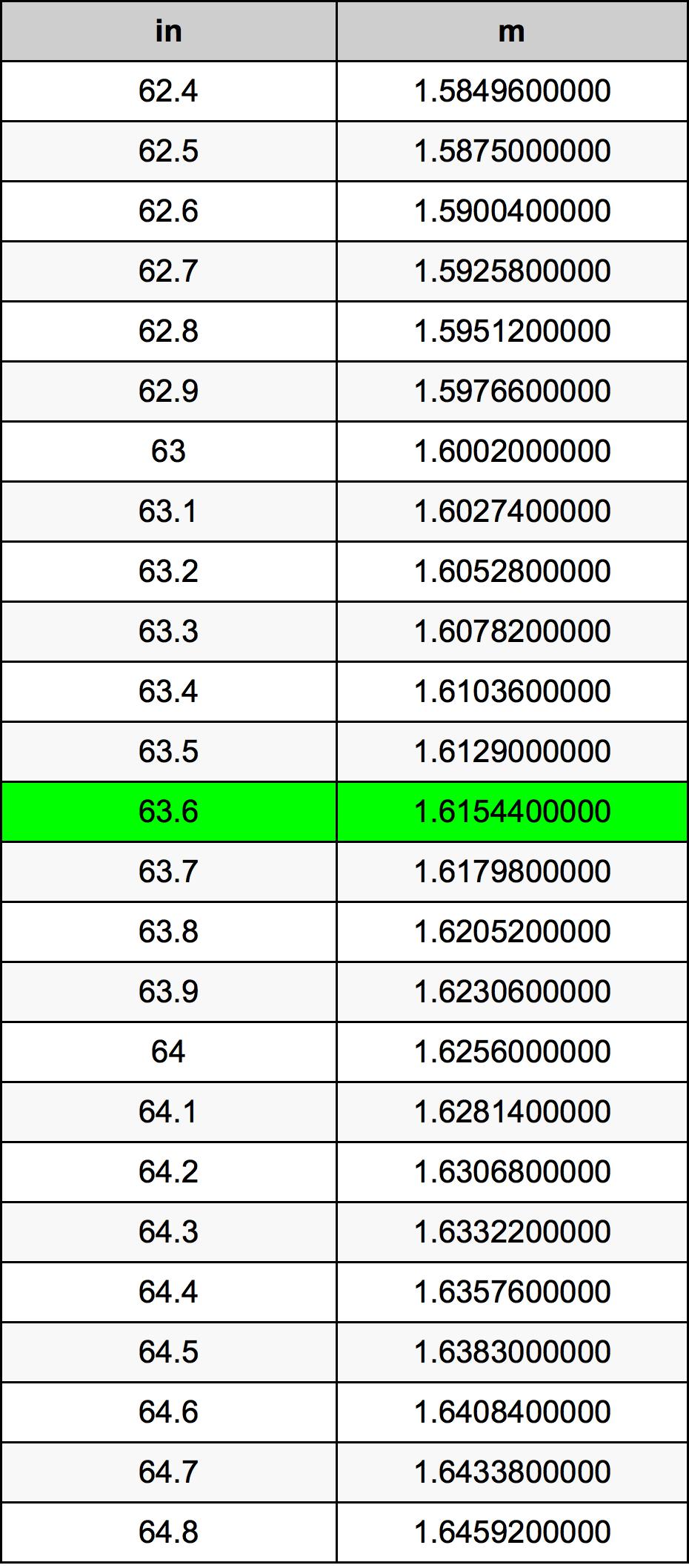 63.6 Cal tabela przeliczeniowa