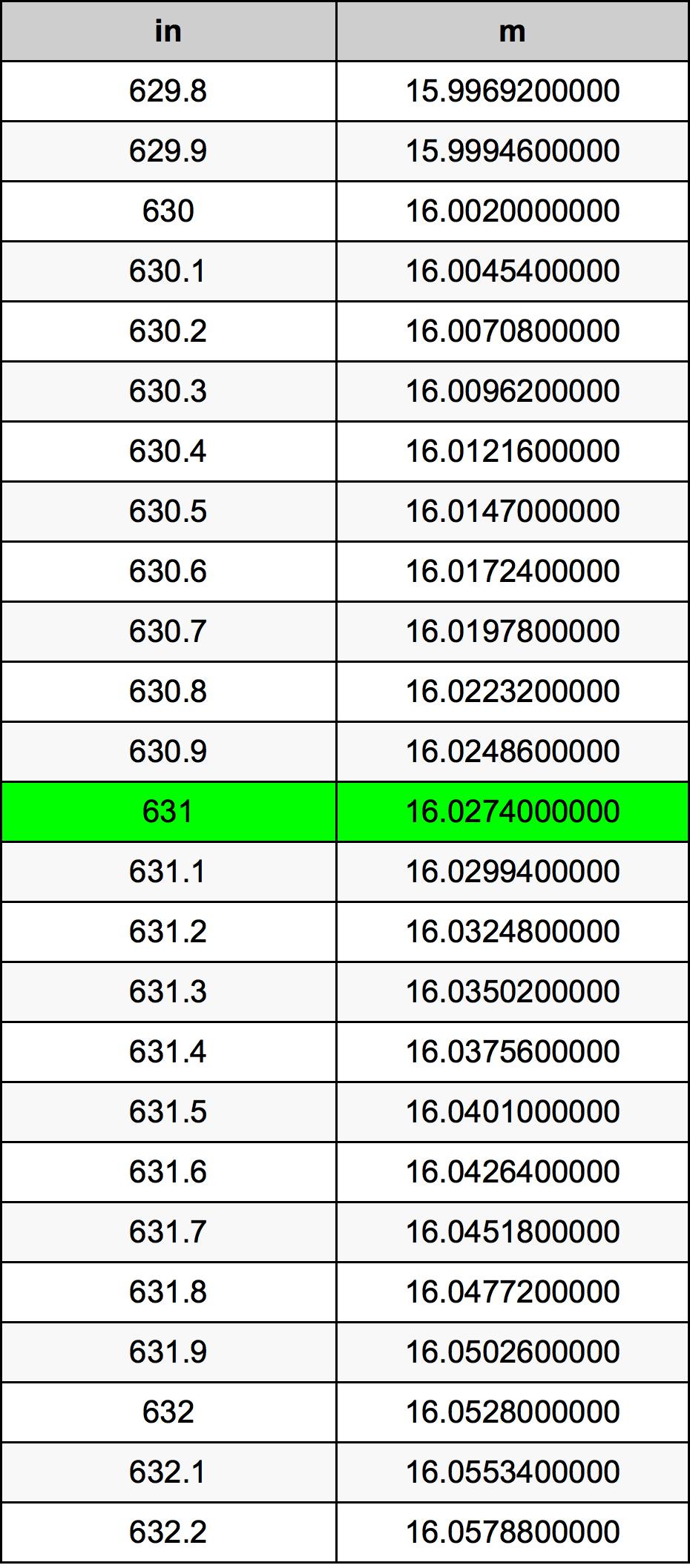 631 Hüvelyk átszámítási táblázat