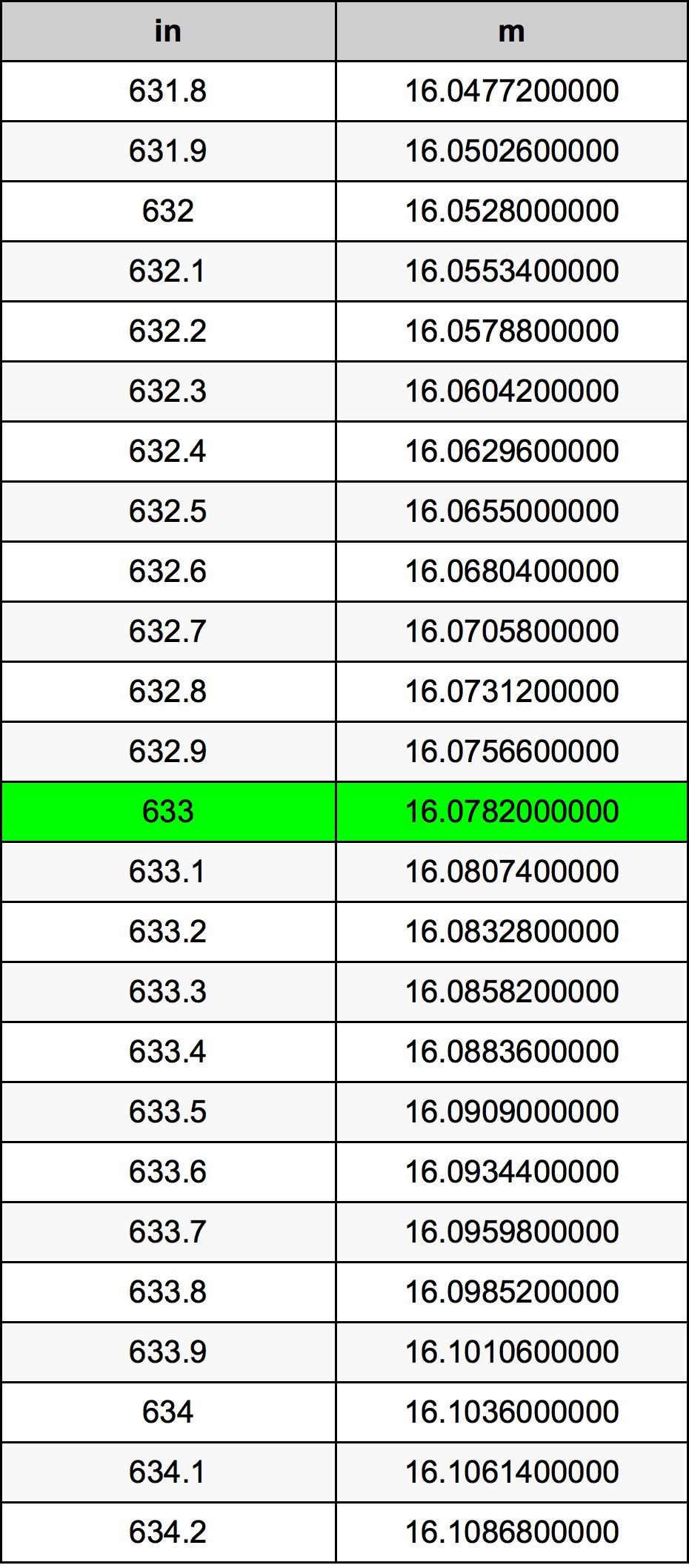 633 Tomme omregningstabel