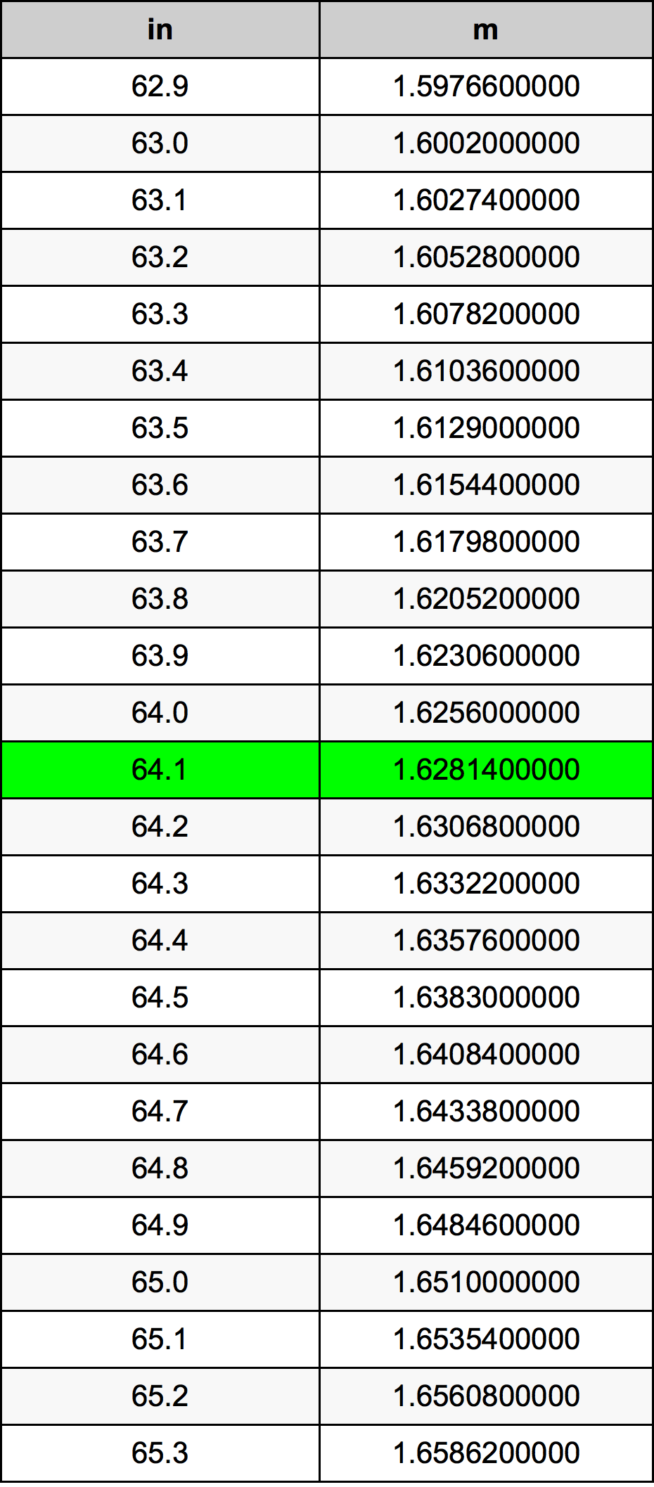 64.1 Tomme omregningstabel