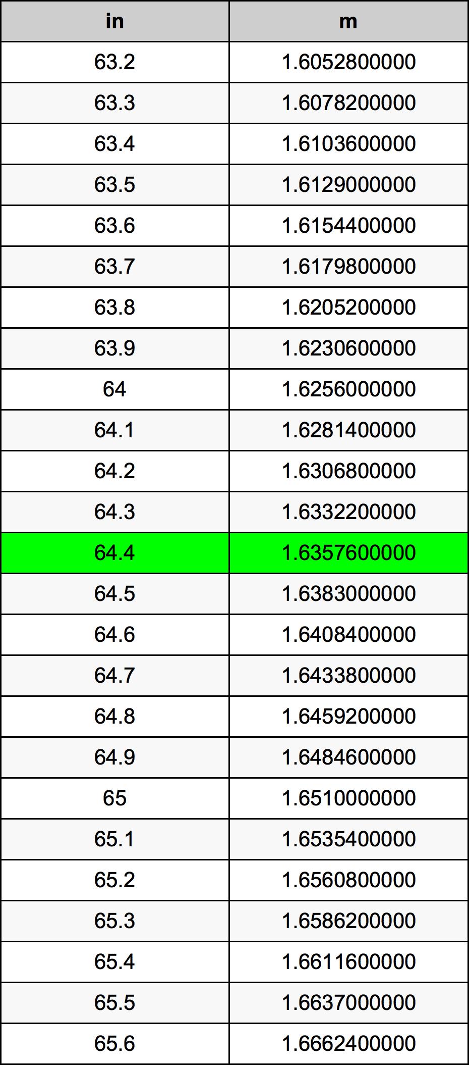 64.4 Inch konverteringstabell