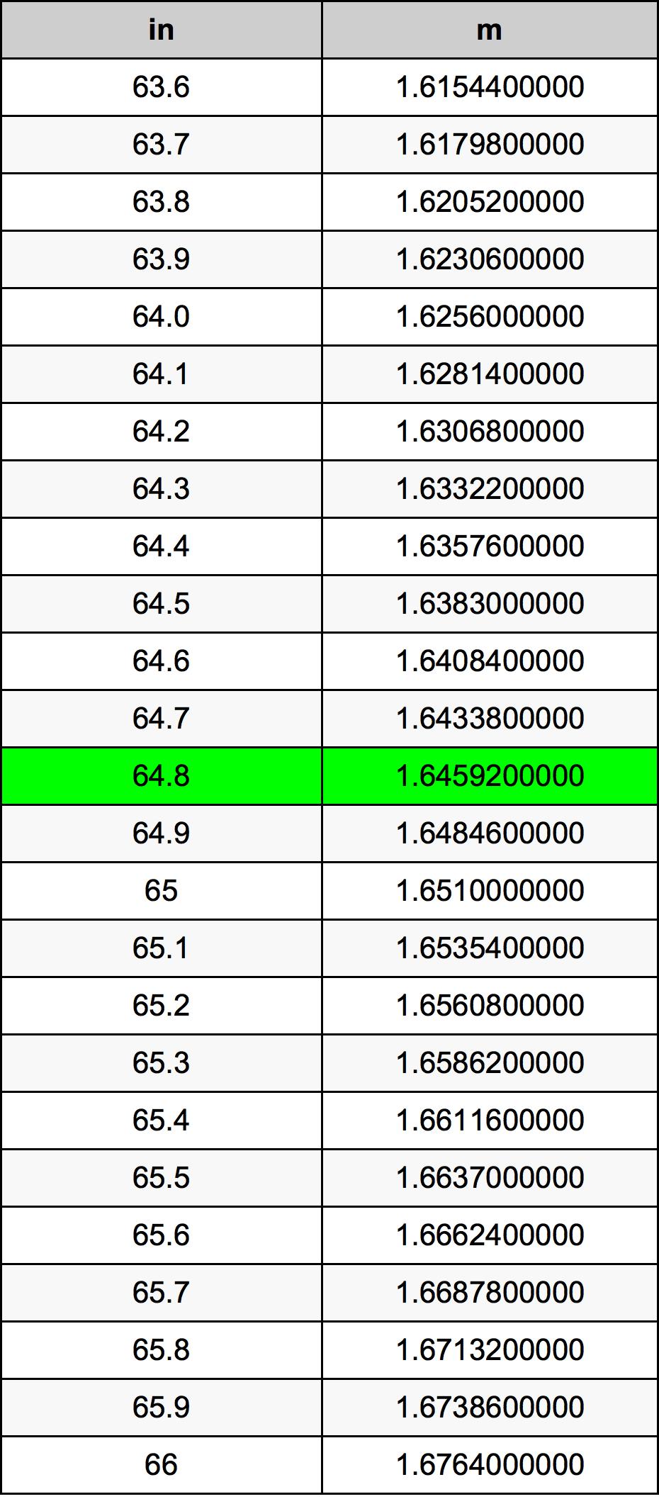 64.8 Colis konversijos lentelę