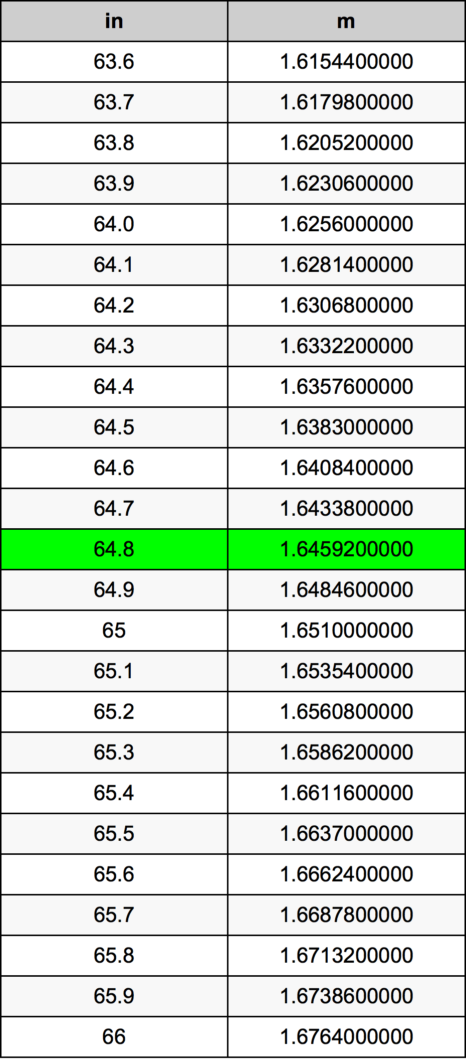 64.8 дюйм Таблица преобразования