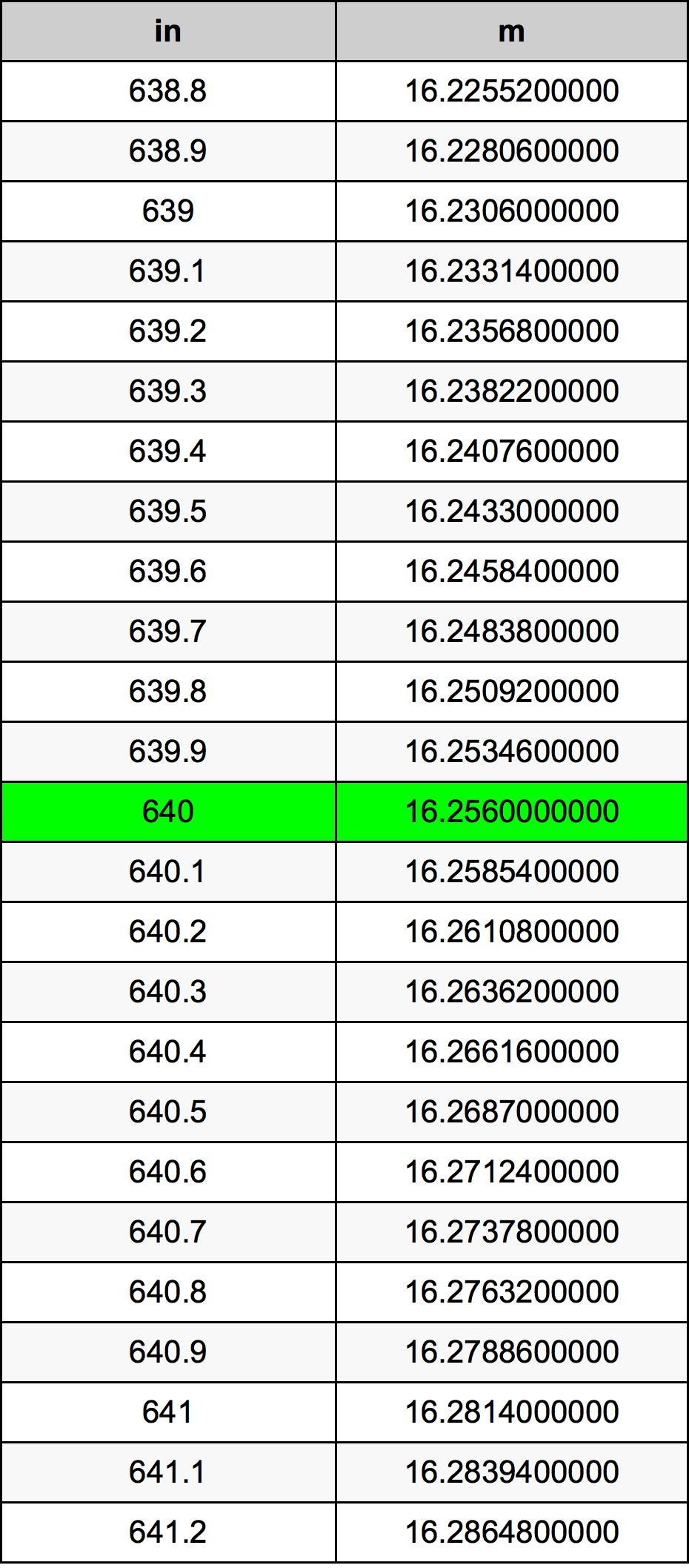 640 Polegada tabela de conversão