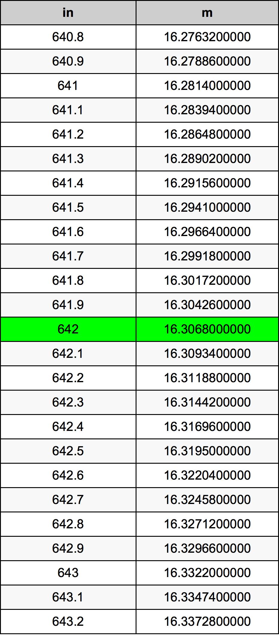642 Palec prevodná tabuľka