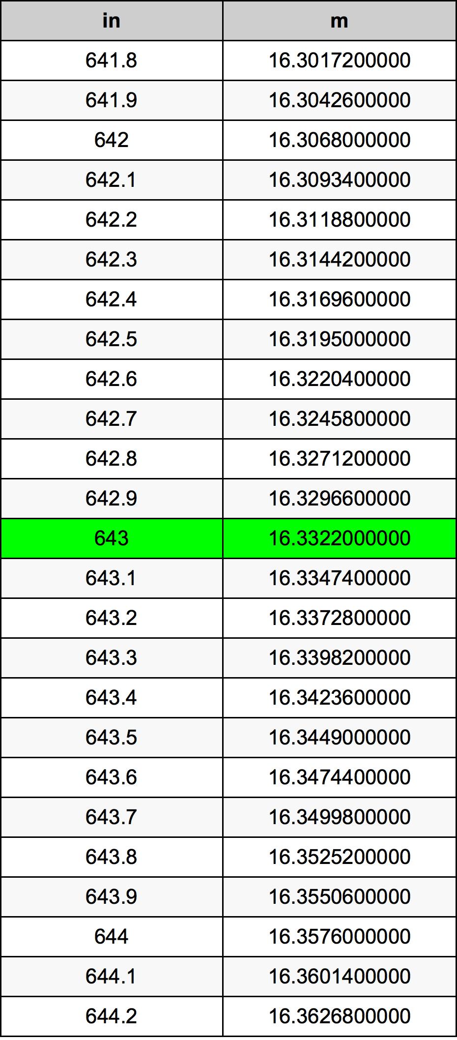 643 Palec pretvorbena tabela