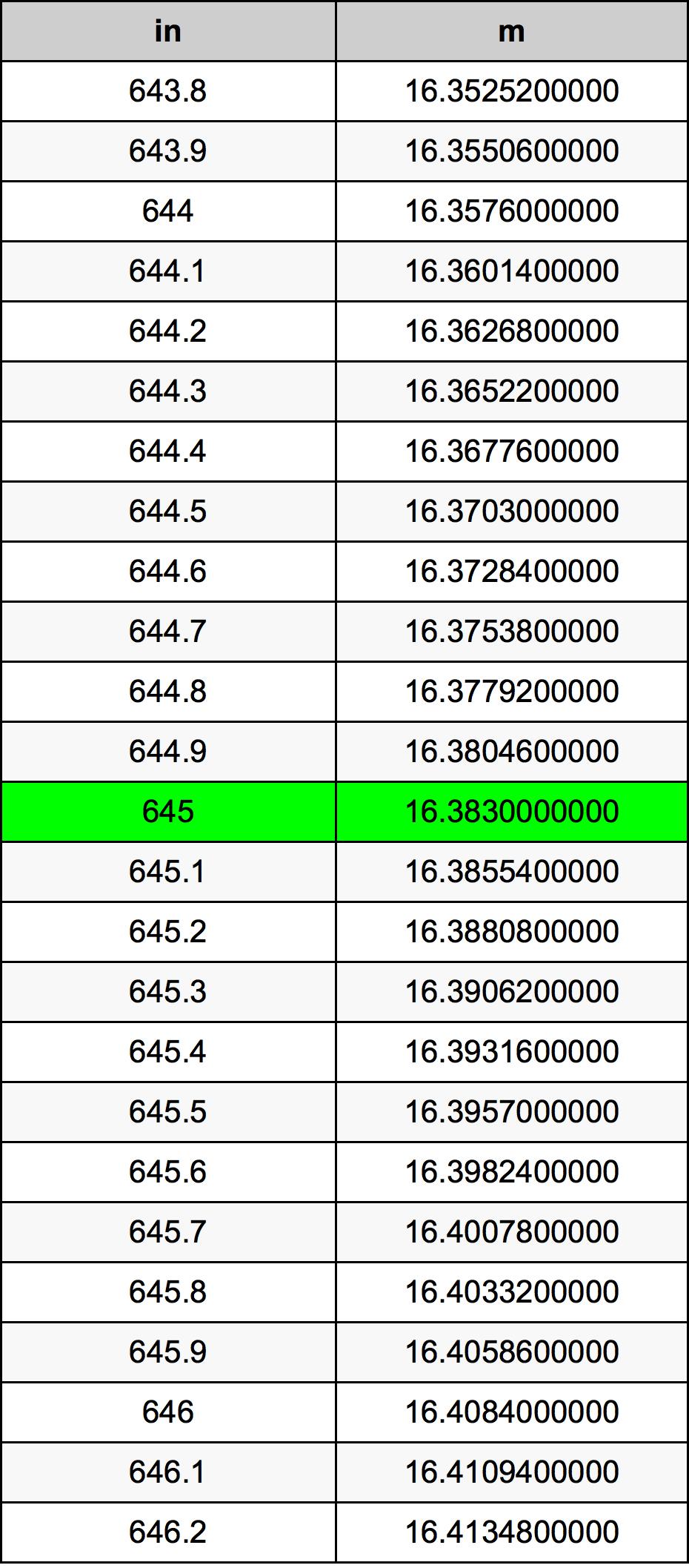 645 Polegada tabela de conversão