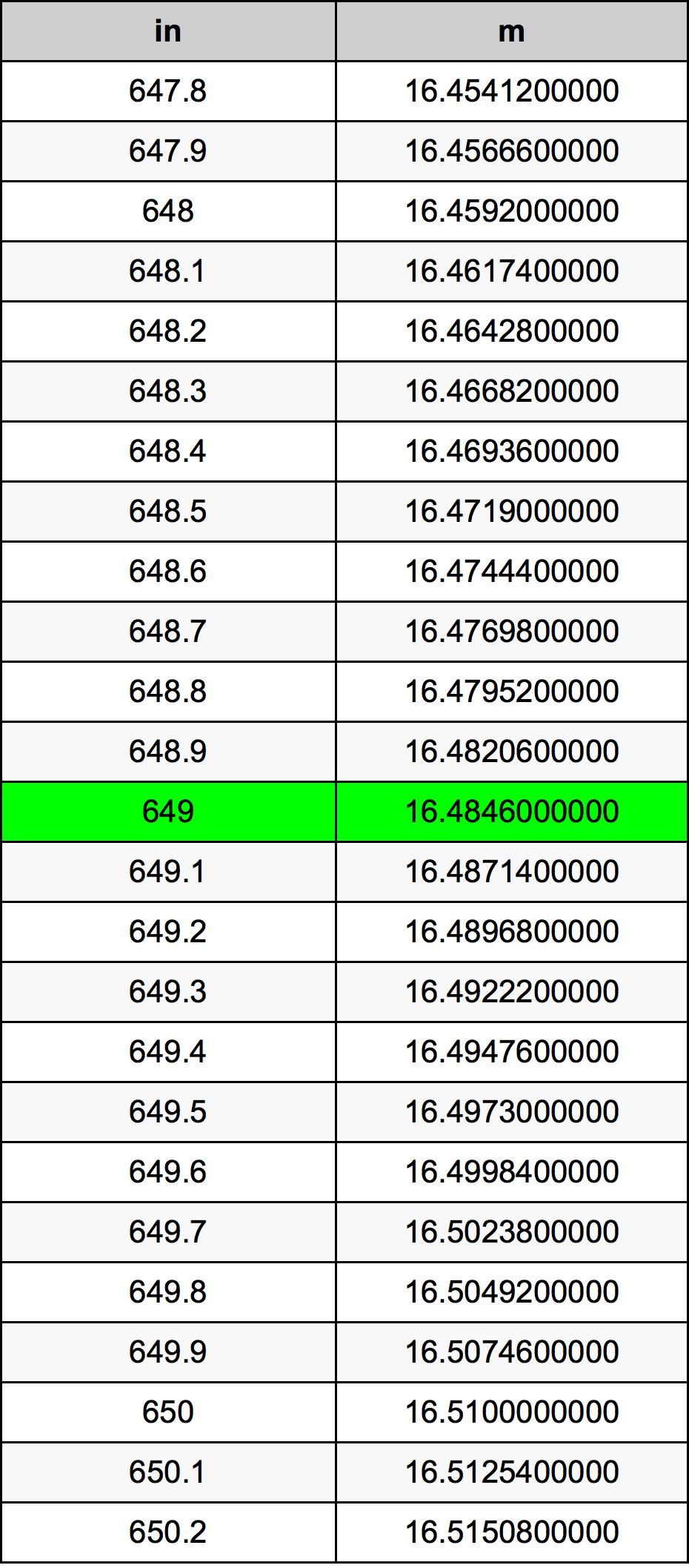 649 Inch konverteringstabell