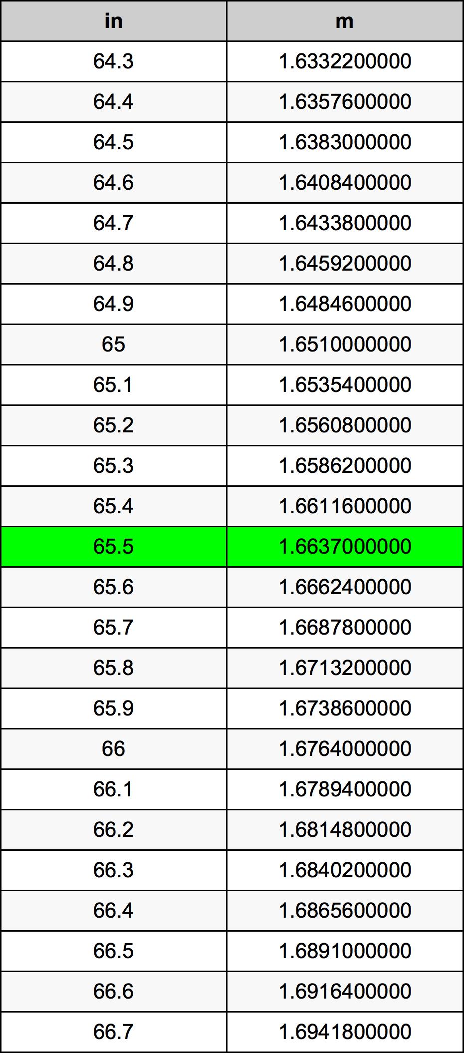 65.5 Polegada tabela de conversão