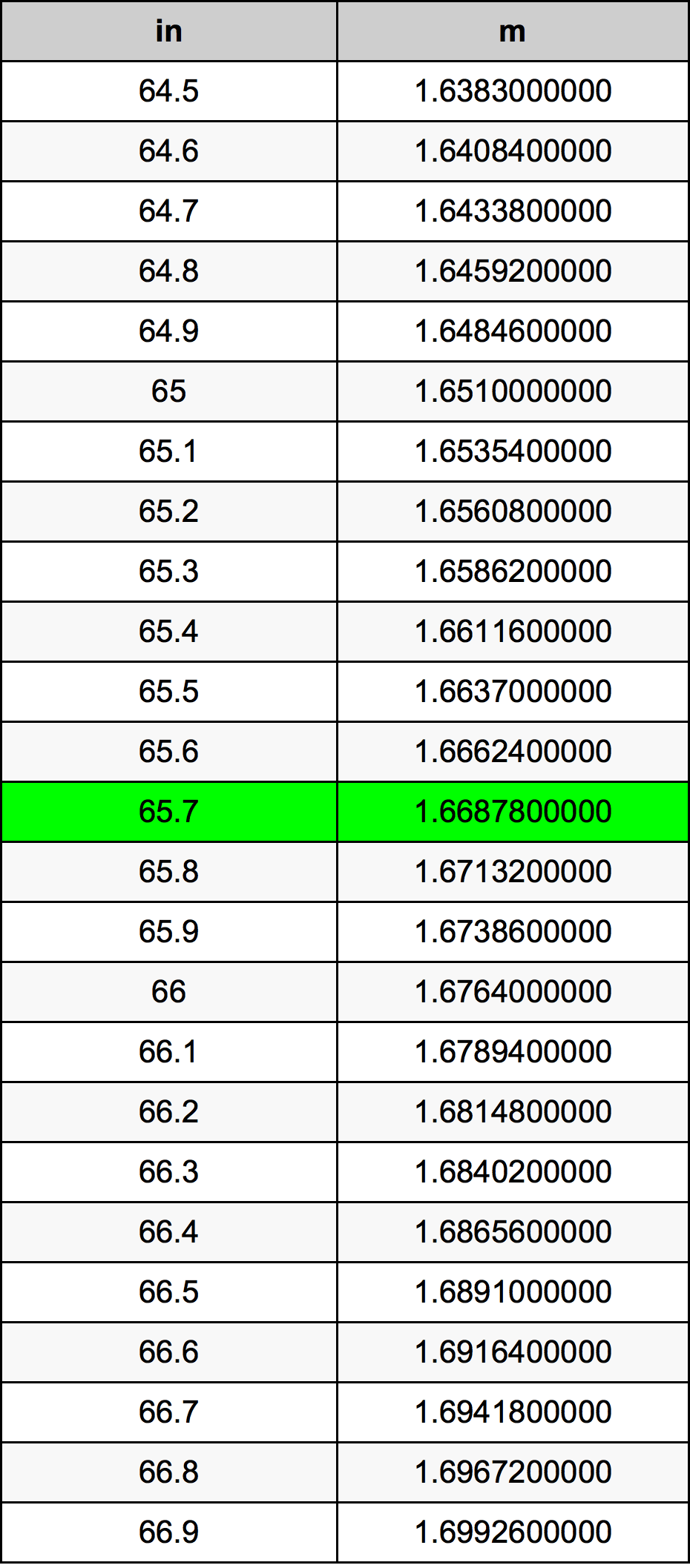 65.7 Palec převodní tabulka