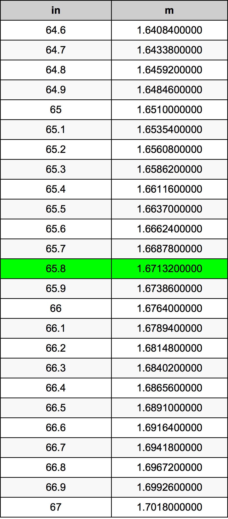 65.8 Inch conversietabel