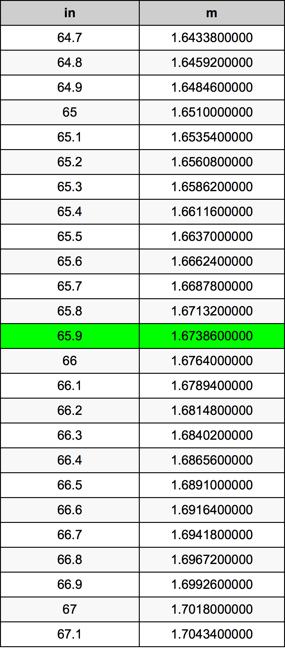 65.9 Inç Table