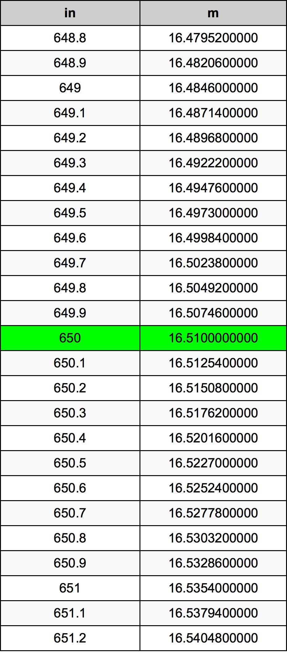 650 Zoll Umrechnungstabelle