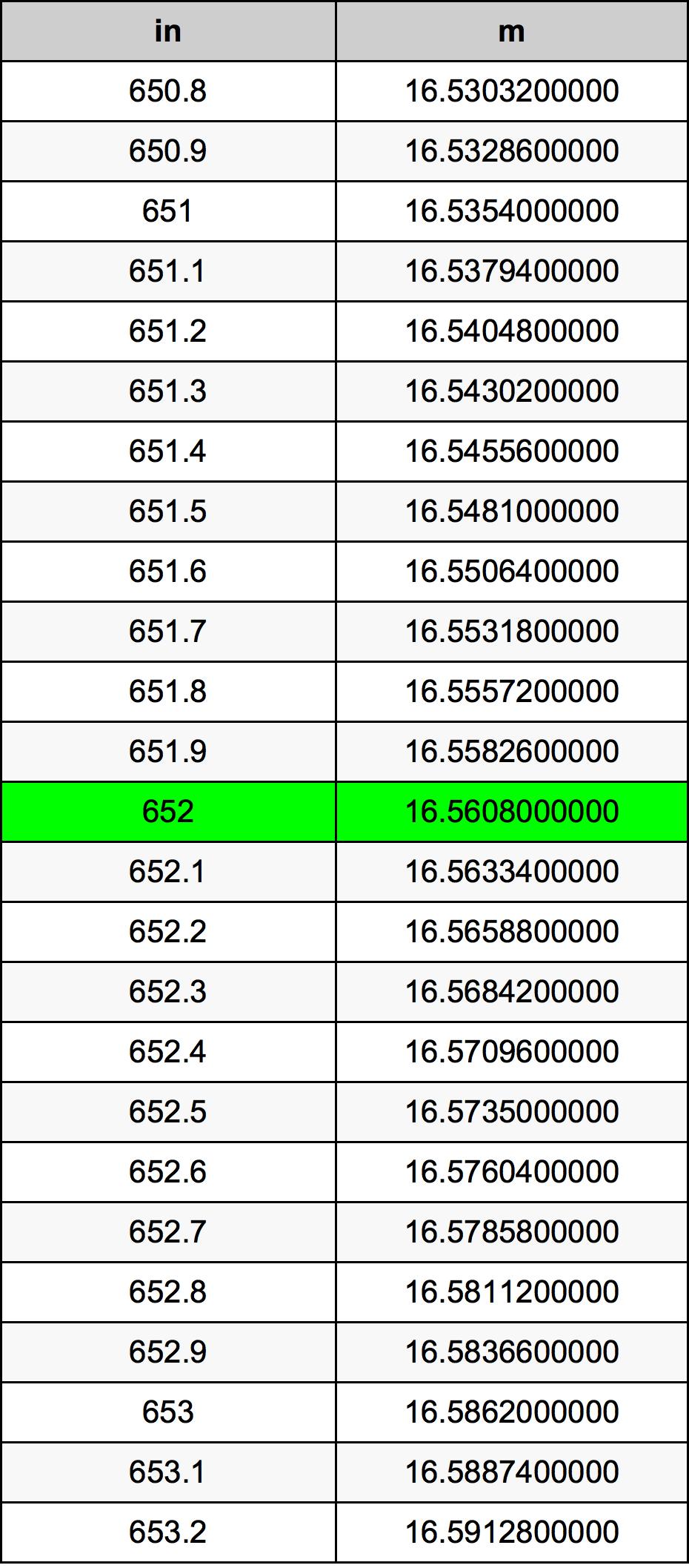 652 Inch konverteringstabell