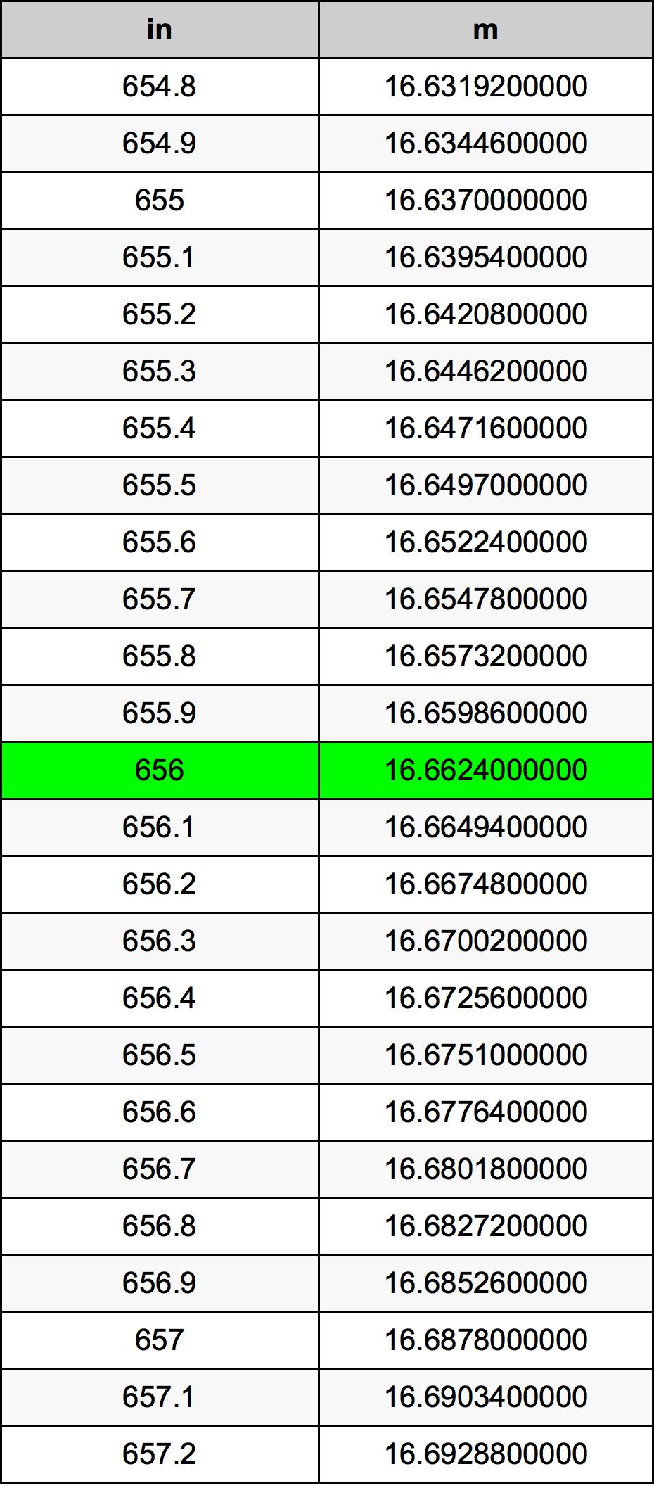 656 Pollice tabella di conversione