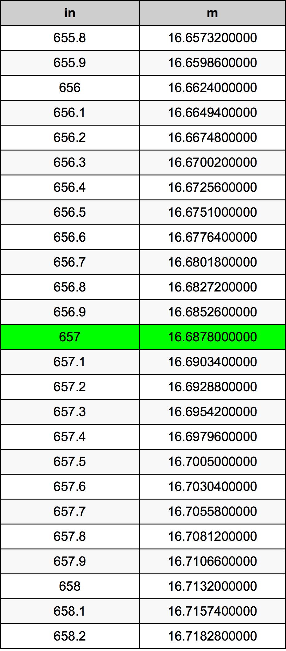 657 дюйм Таблица преобразования