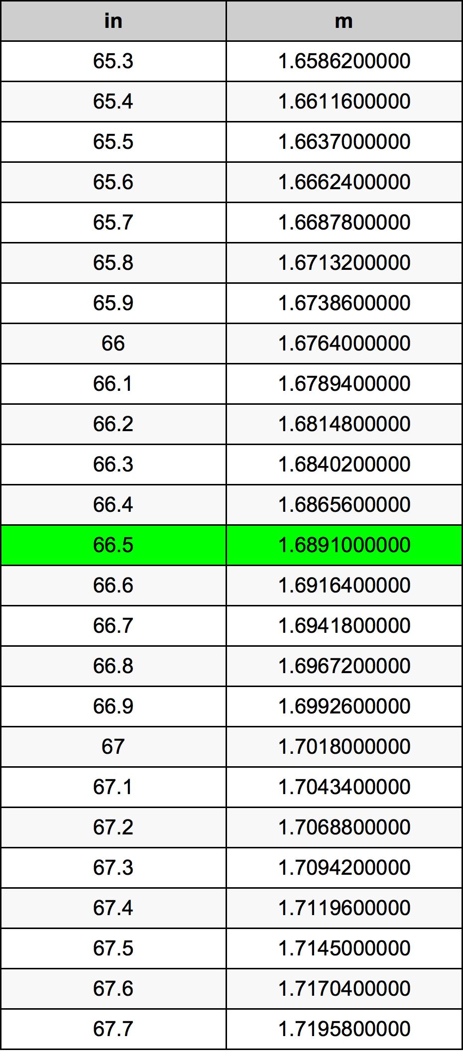 66.5 Polegada tabela de conversão