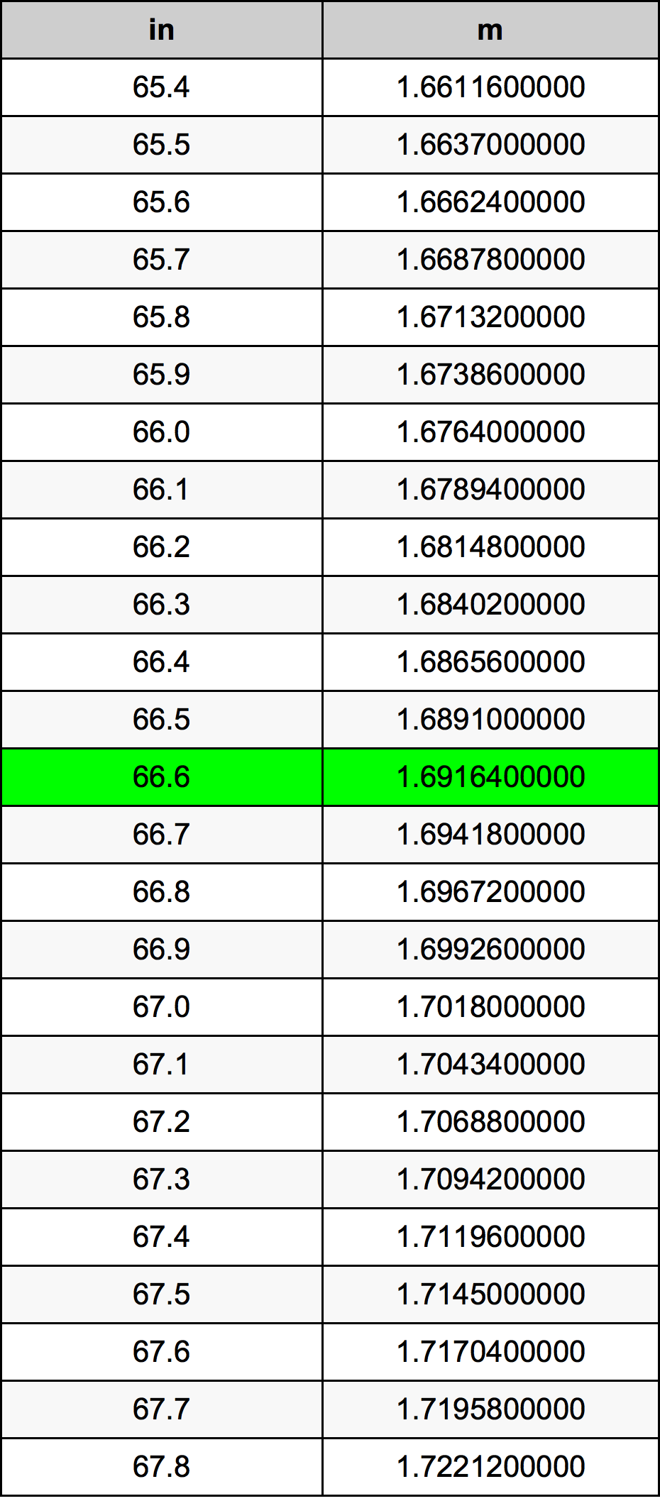 66.6 Inç Table
