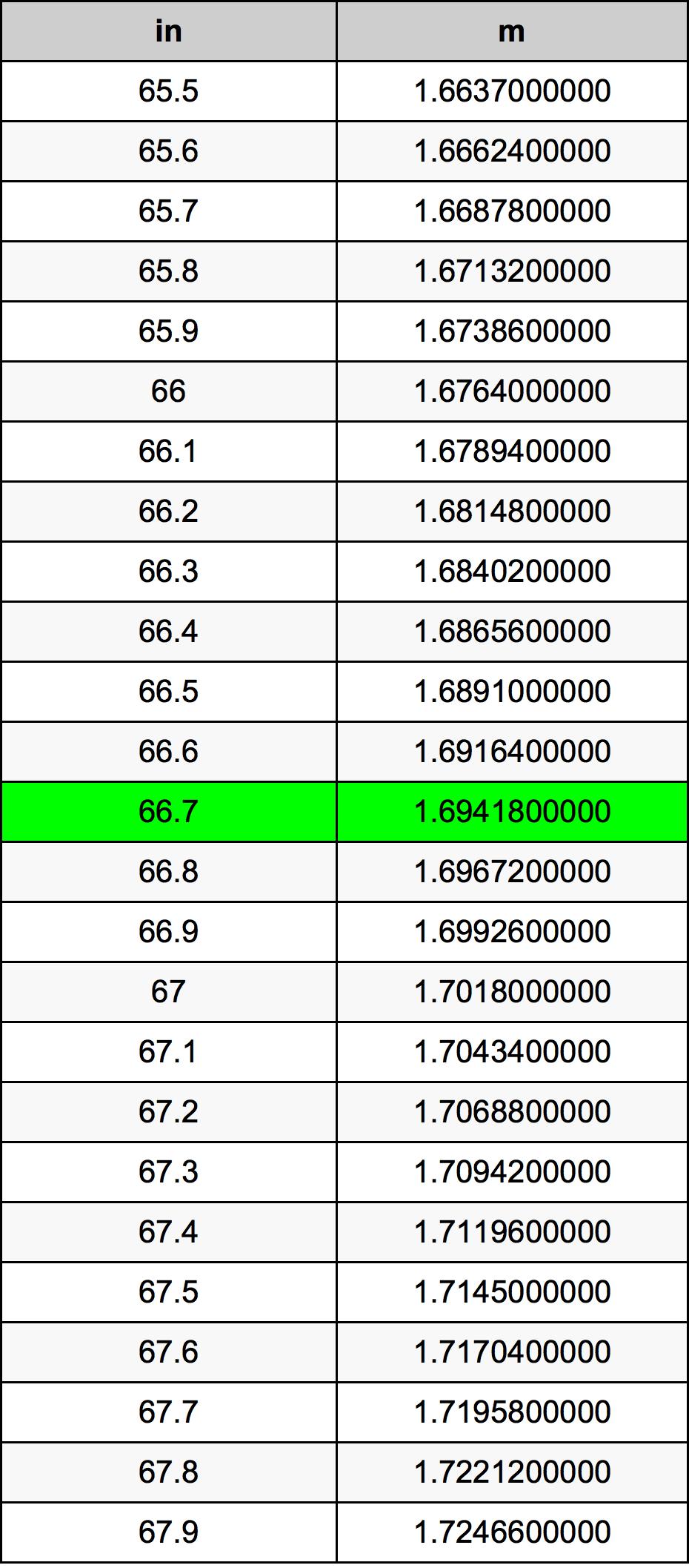 66.7 Inç Table