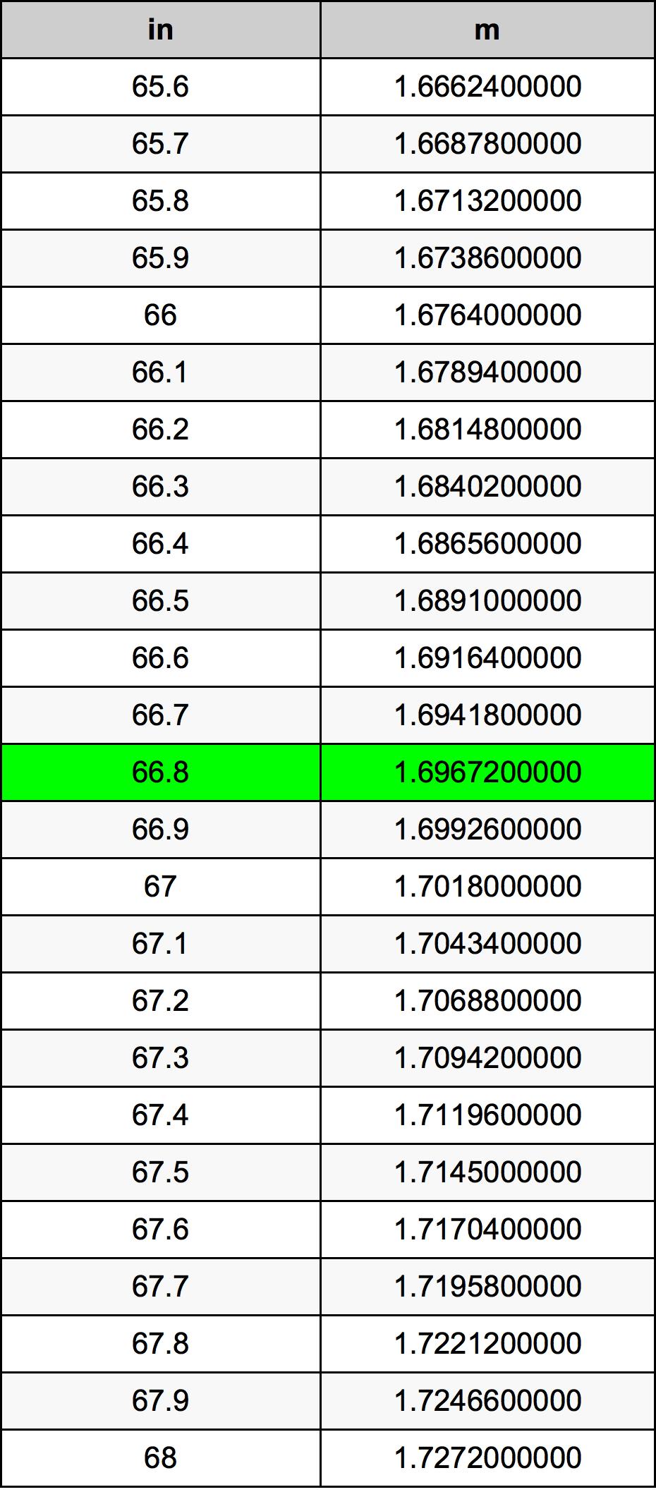 66.8 Inch konverteringstabell