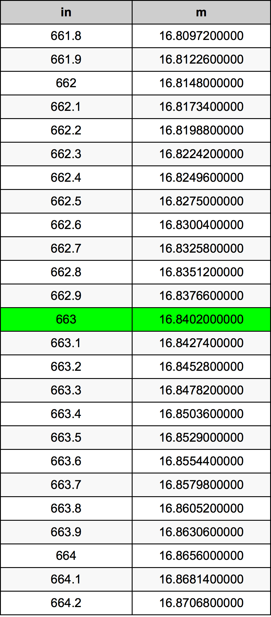 663 Colis konversijos lentelę